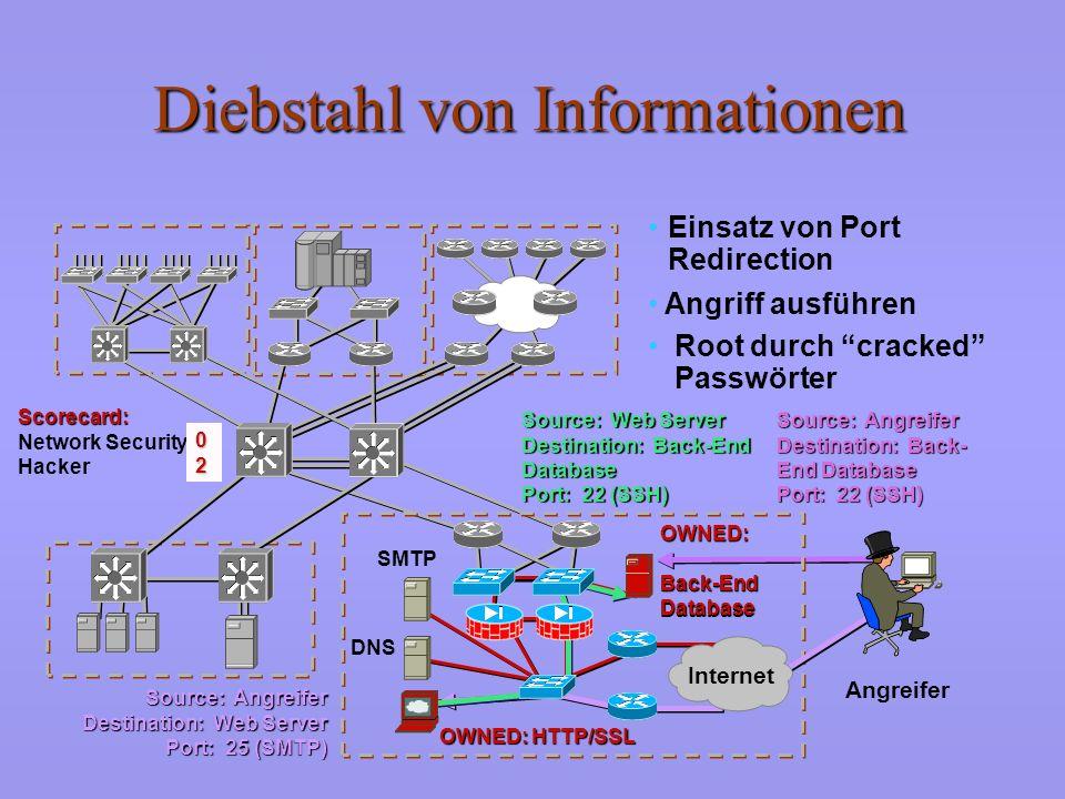 Vertrauensbeziehungen ausnutzen Angreifer Scorecard: Scorecard: Network Security Hacker Internet SMTP DNS 01010101 OWNED: HTTP/SSL Weitere Erkundung L