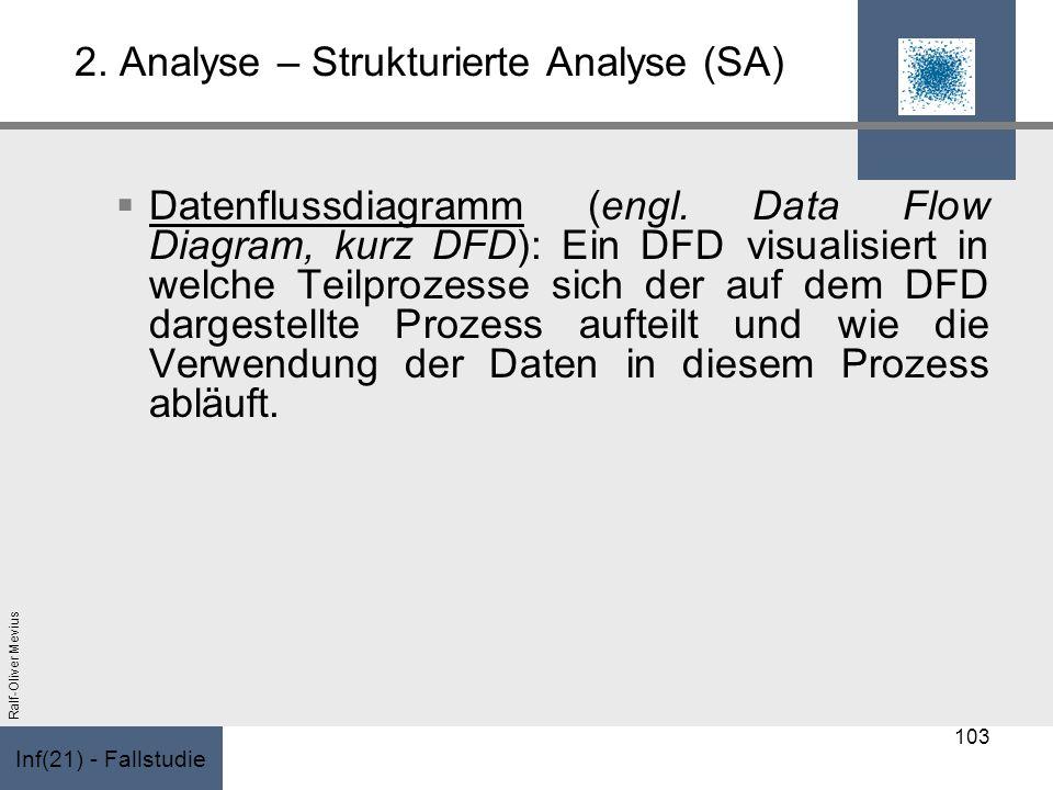 Inf(21) - Fallstudie Ralf-Oliver Mevius 2. Analyse – Strukturierte Analyse (SA) Datenflussdiagramm (engl. Data Flow Diagram, kurz DFD): Ein DFD visual