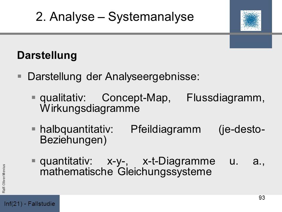 Inf(21) - Fallstudie Ralf-Oliver Mevius 2. Analyse – Systemanalyse Darstellung Darstellung der Analyseergebnisse: qualitativ: Concept-Map, Flussdiagra