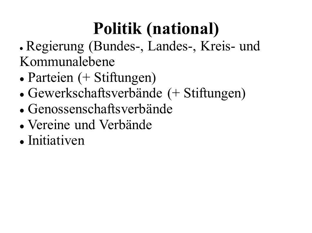 Politik (national) Regierung (Bundes-, Landes-, Kreis- und Kommunalebene Parteien (+ Stiftungen) Gewerkschaftsverbände (+ Stiftungen) Genossenschaftsverbände Vereine und Verbände Initiativen