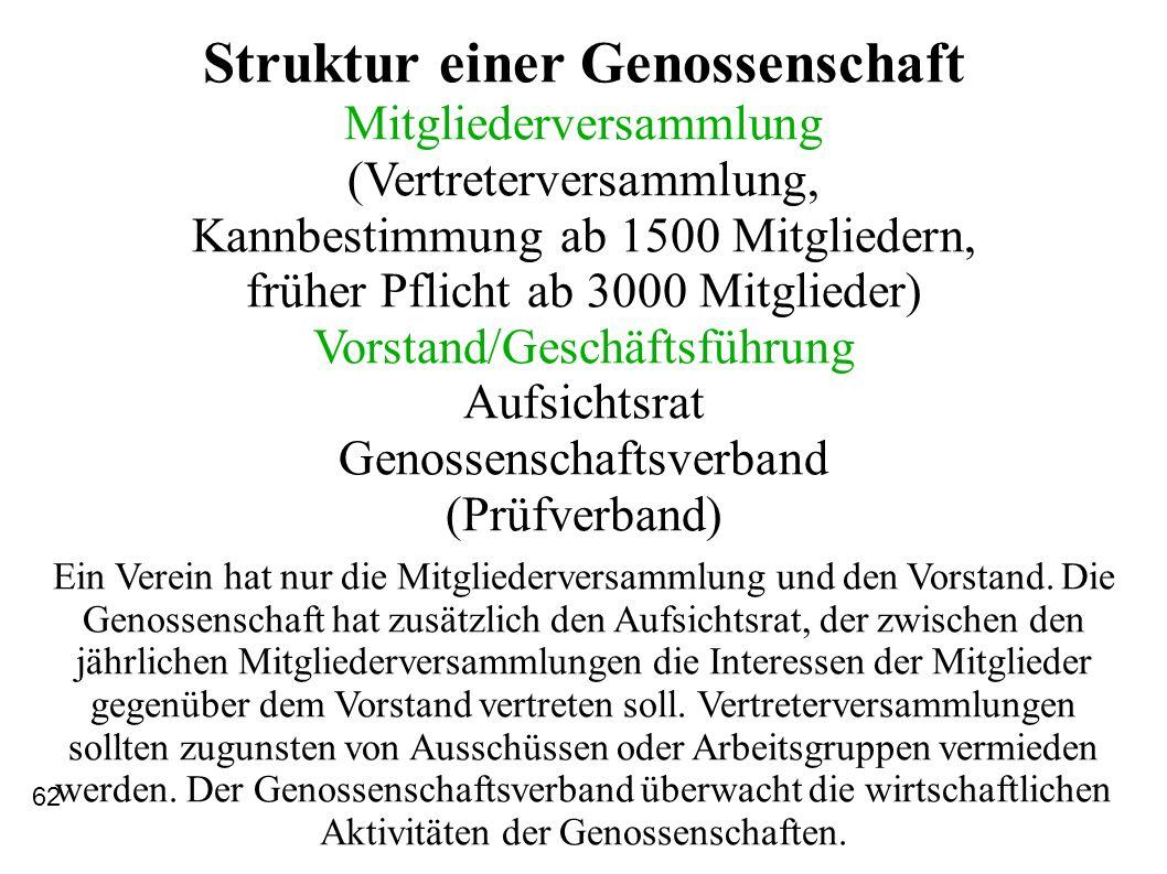 Struktur einer Genossenschaft Mitgliederversammlung (Vertreterversammlung, Kannbestimmung ab 1500 Mitgliedern, früher Pflicht ab 3000 Mitglieder) Vors