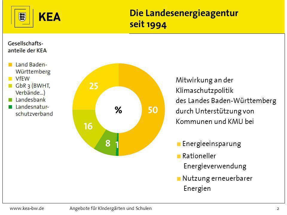www.kea-bw.deAngebote für Kindergärten und Schulen2 Die Landesenergieagentur seit 1994 Mitwirkung an der Klimaschutzpolitik des Landes Baden-Württemberg durch Unterstützung von Kommunen und KMU bei Energieeinsparung Rationeller Energieverwendung Nutzung erneuerbarer Energien