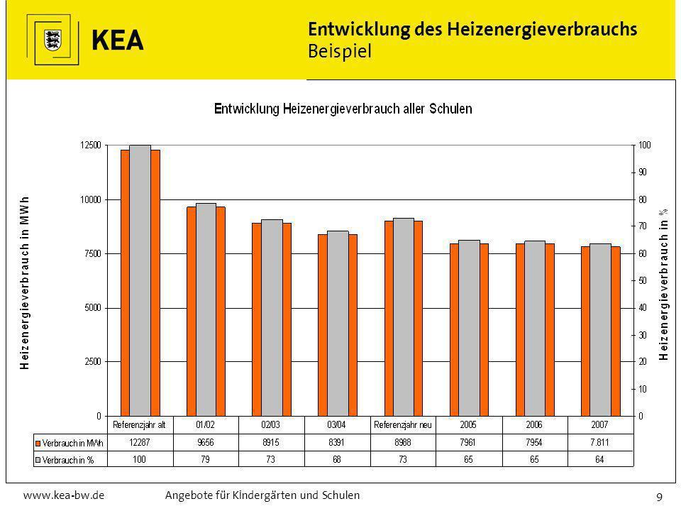 www.kea-bw.deAngebote für Kindergärten und Schulen9 Entwicklung des Heizenergieverbrauchs Beispiel