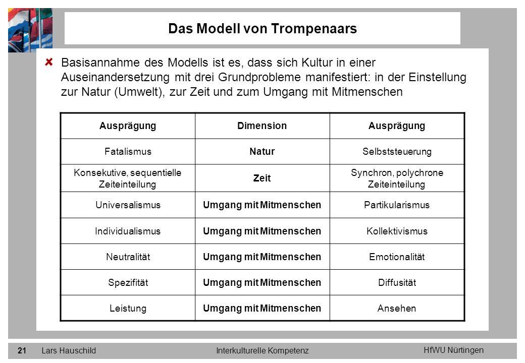 HfWU Nürtingen Lars HauschildInterkulturelle Kompetenz21 Basisannahme des Modells ist es, dass sich Kultur in einer Auseinandersetzung mit drei Grundp
