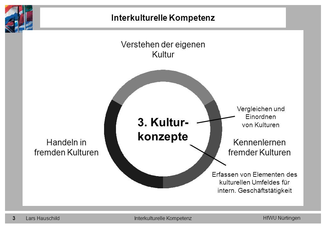 HfWU Nürtingen Lars HauschildInterkulturelle Kompetenz3 Verstehen der eigenen Kultur Kennenlernen fremder Kulturen Handeln in fremden Kulturen Erfasse