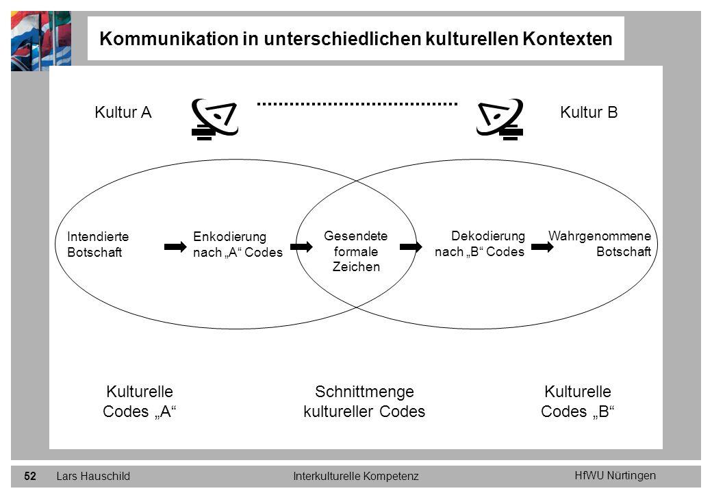 HfWU Nürtingen Lars HauschildInterkulturelle Kompetenz52 Kommunikation in unterschiedlichen kulturellen Kontexten Kultur AKultur B Intendierte Botscha