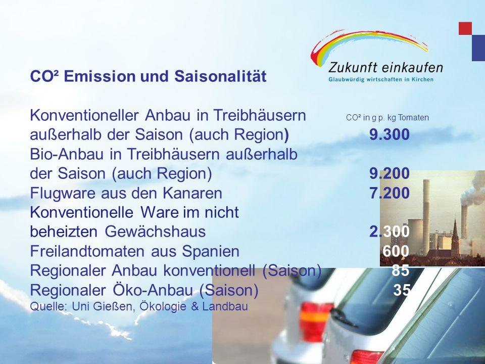 CO² Emission und Saisonalität Konventioneller Anbau in Treibhäusern CO² in g p. kg Tomaten außerhalb der Saison (auch Region)9.300 Bio-Anbau in Treibh