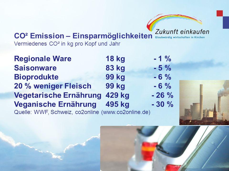 CO² Emission – Einsparmöglichkeiten Vermiedenes CO² in kg pro Kopf und Jahr Regionale Ware18 kg - 1 % Saisonware83 kg - 5 % Bioprodukte99 kg - 6 % 20