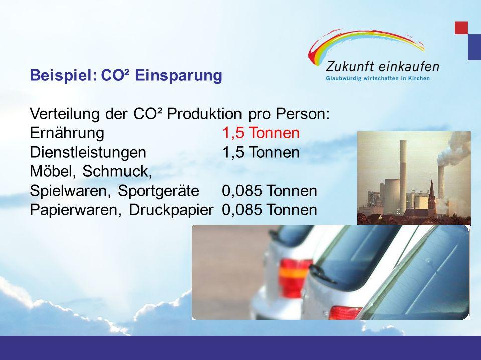 Beispiel: CO² Einsparung Verteilung der CO² Produktion pro Person: Ernährung 1,5 Tonnen Dienstleistungen 1,5 Tonnen Möbel, Schmuck, Spielwaren, Sportg