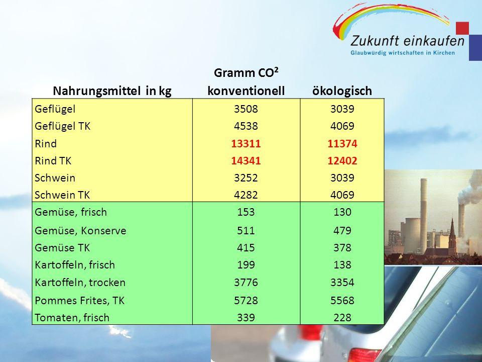Nahrungsmittel in kg Gramm CO² konventionellökologisch Geflügel35083039 Geflügel TK45384069 Rind1331111374 Rind TK1434112402 Schwein32523039 Schwein T