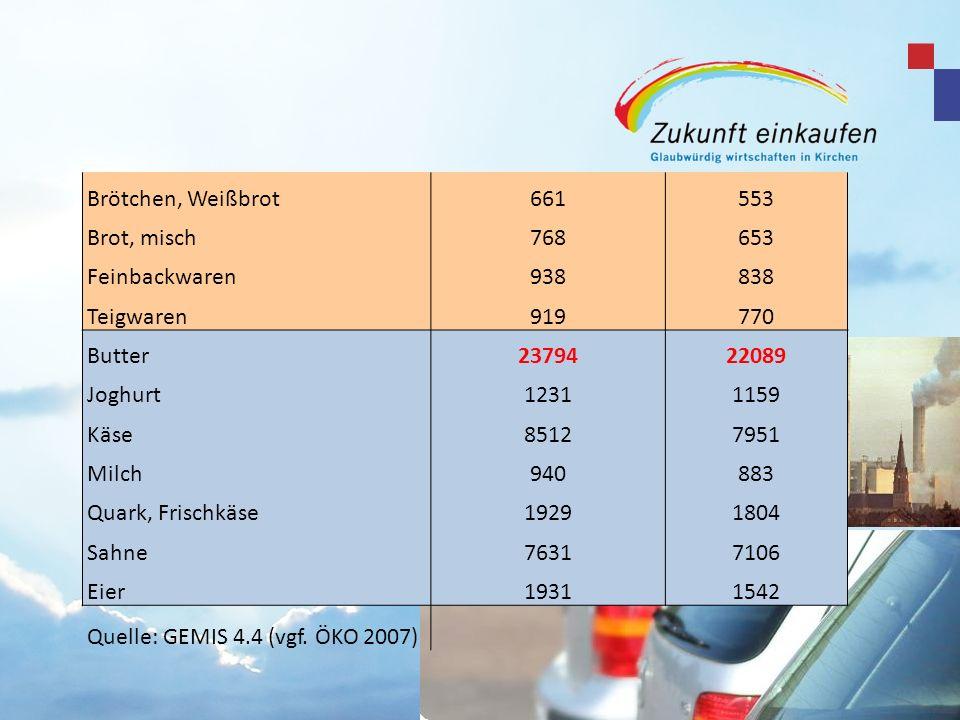 Brötchen, Weißbrot661553 Brot, misch768653 Feinbackwaren938838 Teigwaren919770 Butter2379422089 Joghurt12311159 Käse85127951 Milch940883 Quark, Frisch