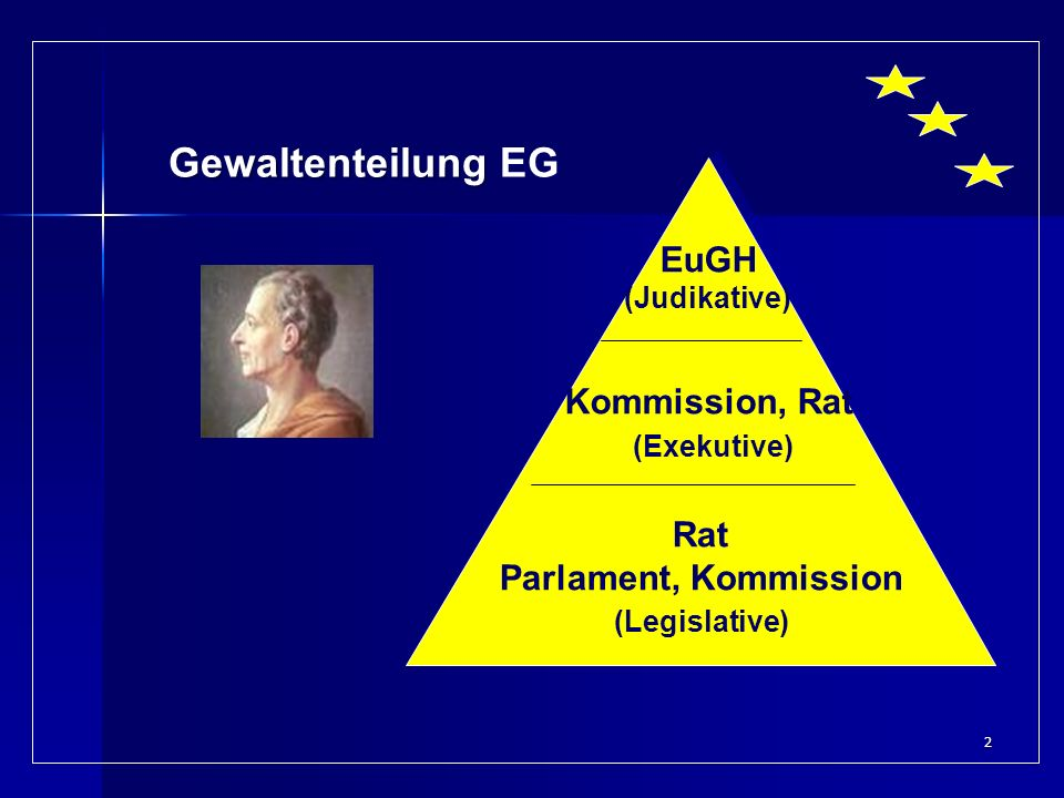2 Kommission, Rat (Exekutive) EuGH (Judikative) Gewaltenteilung Gewaltenteilung EG Rat Parlament, Kommission (Legislative)