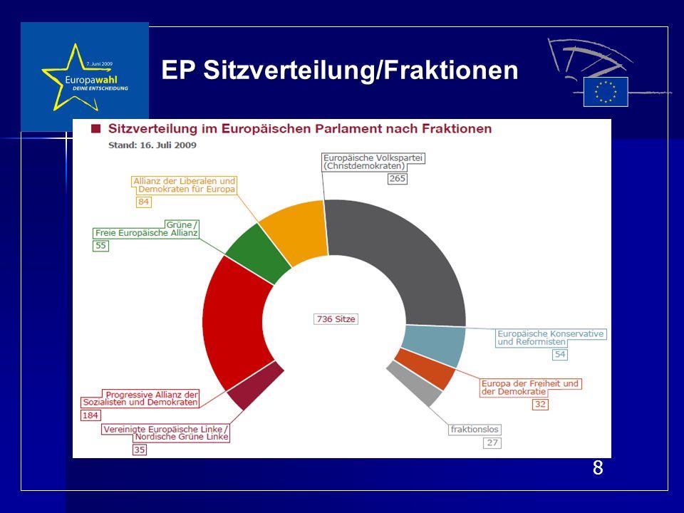 Qualifizierte Mehrheit im Rat ab 01.11.2014 Doppelte Mehrheit: Doppelte Mehrheit: -Mind.