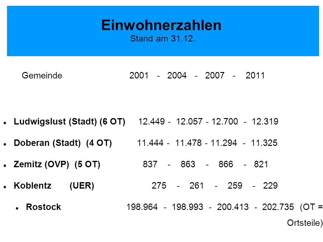 Einwohnerzahlen Stand am 31.12. Gemeinde 2001 - 2004 - 2007 - 2011 Ludwigslust (Stadt) (6 OT) 12.449 - 12.057 - 12.700 - 12.319 Doberan (Stadt) (4 OT)