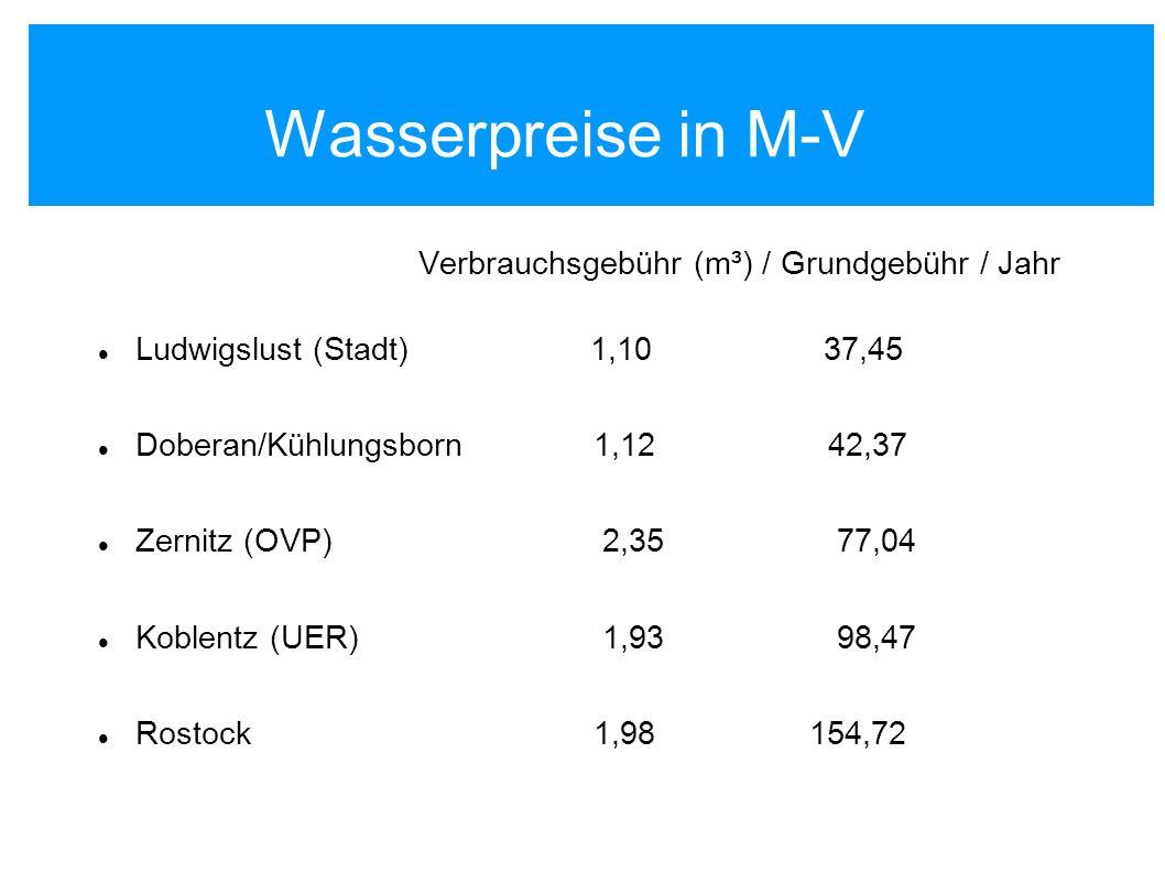 Abwasserpreise in M-V Verbrauchsgebühr (m³) / Grundgebühr / Jahr Greifswald 2,01 - - Schwerin 2,35 - - Neubrandenburg 2,50 - - Stralsund 2,15 36,12 Rostock 2,86 111,24 Zemitz (OVP) 3,71 178,28 Golchen (LK Demmin) 4,79 150,00