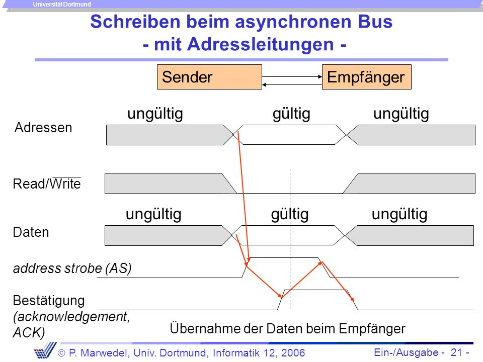 Ein-/Ausgabe - 21 - P. Marwedel, Univ. Dortmund, Informatik 12, 2006 Universität Dortmund Schreiben beim asynchronen Bus - mit Adressleitungen - Sende