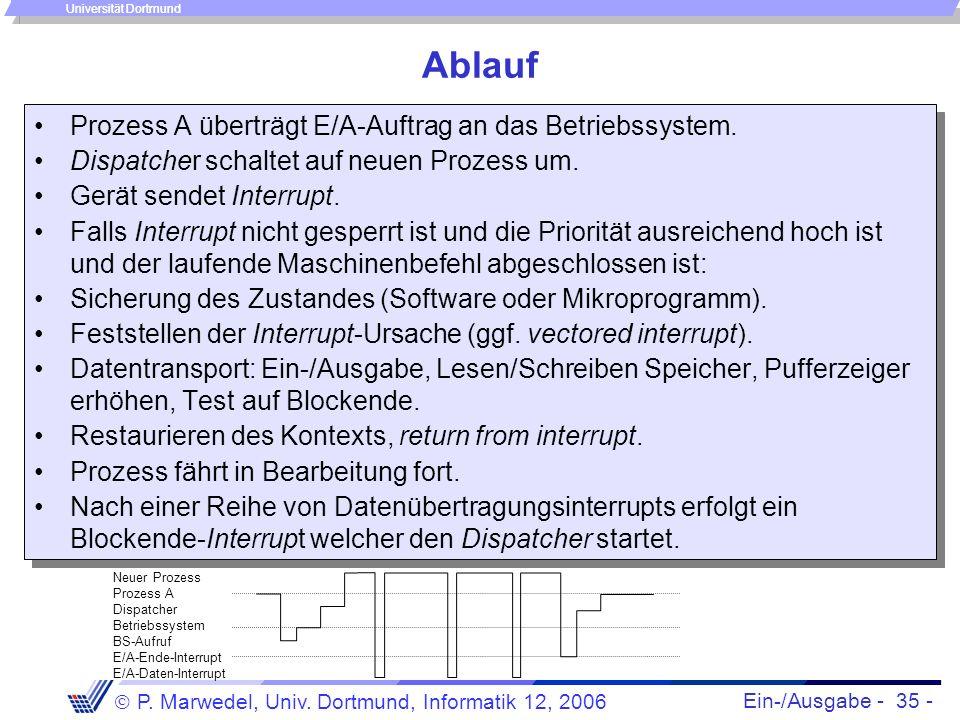 Ein-/Ausgabe - 35 - P. Marwedel, Univ. Dortmund, Informatik 12, 2006 Universität Dortmund Ablauf Prozess A überträgt E/A-Auftrag an das Betriebssystem