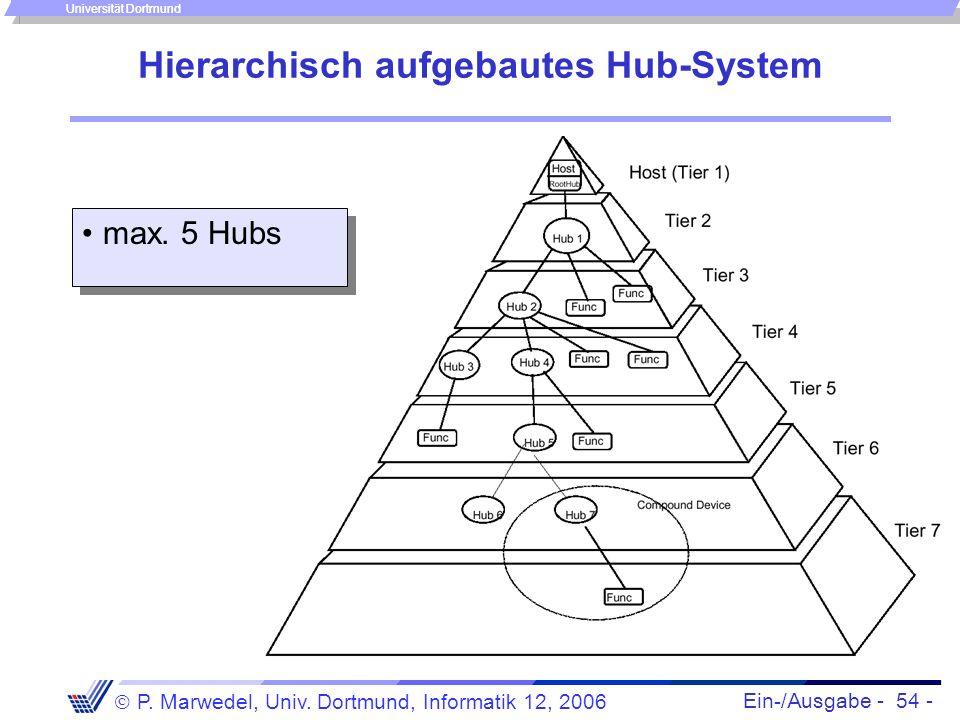 Ein-/Ausgabe - 54 - P. Marwedel, Univ. Dortmund, Informatik 12, 2006 Universität Dortmund Hierarchisch aufgebautes Hub-System max. 5 Hubs