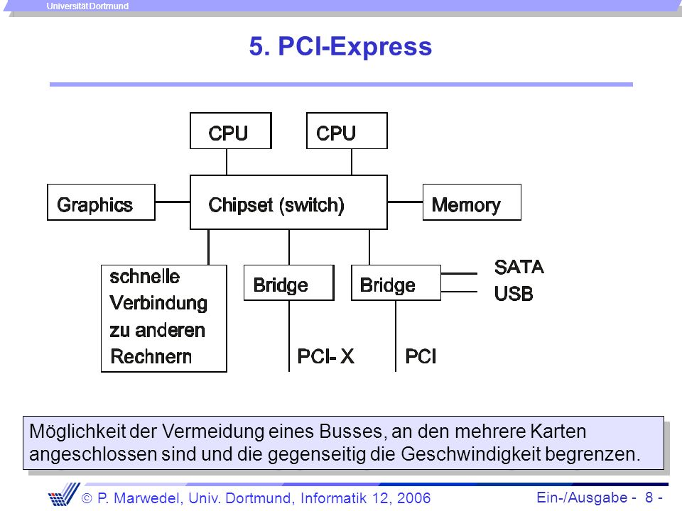 Ein-/Ausgabe - 8 - P. Marwedel, Univ. Dortmund, Informatik 12, 2006 Universität Dortmund 5. PCI-Express Möglichkeit der Vermeidung eines Busses, an de