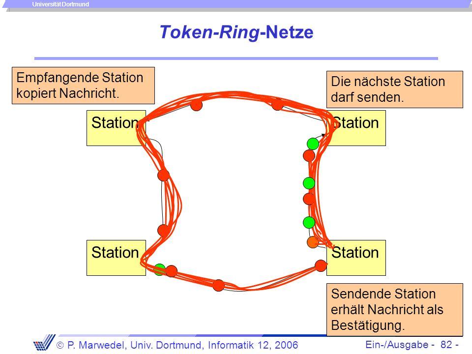 Ein-/Ausgabe - 82 - P. Marwedel, Univ. Dortmund, Informatik 12, 2006 Universität Dortmund Token-Ring-Netze Station Empfangende Station kopiert Nachric