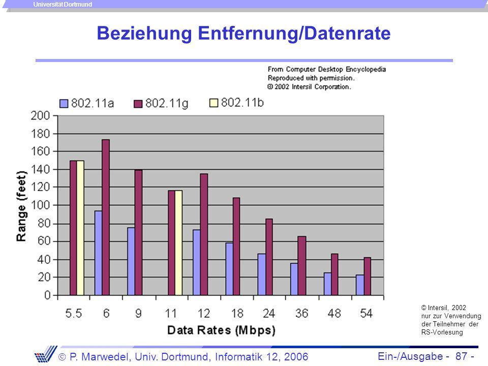 Ein-/Ausgabe - 87 - P. Marwedel, Univ. Dortmund, Informatik 12, 2006 Universität Dortmund Beziehung Entfernung/Datenrate © Intersil, 2002 nur zur Verw