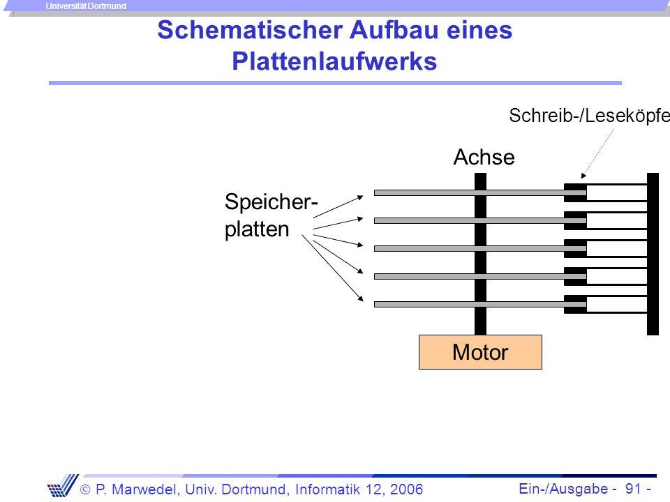 Ein-/Ausgabe - 91 - P. Marwedel, Univ. Dortmund, Informatik 12, 2006 Universität Dortmund Schematischer Aufbau eines Plattenlaufwerks Speicher- platte