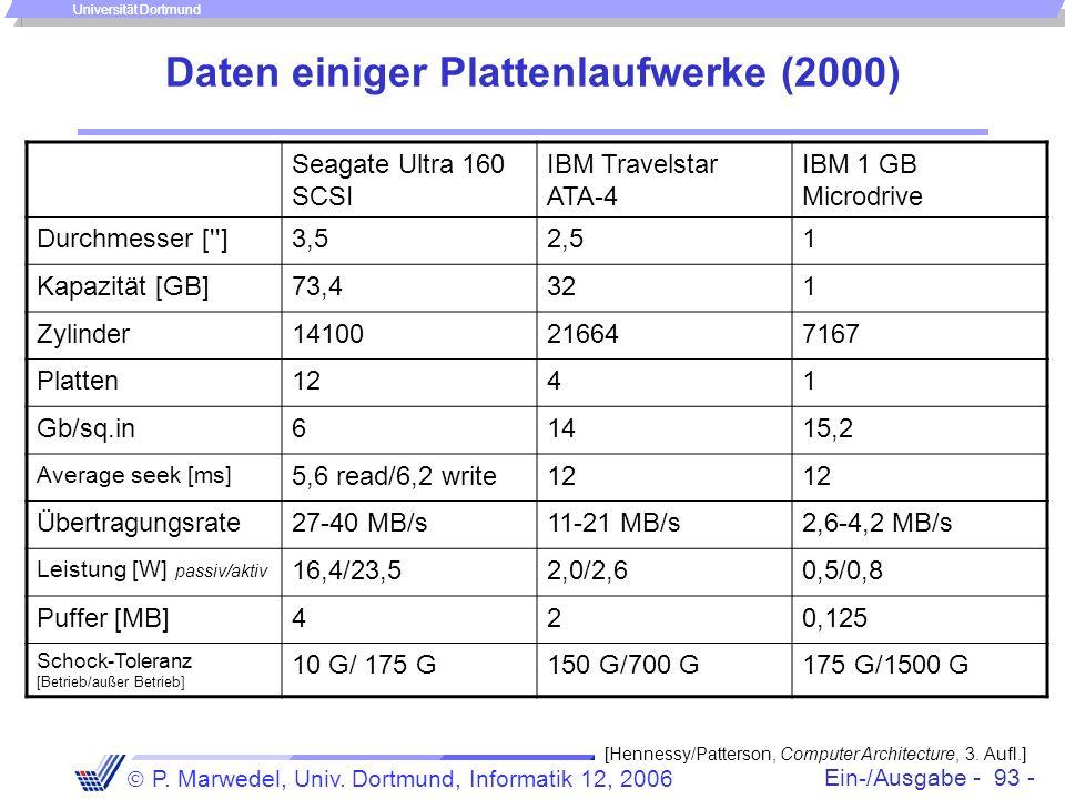 Ein-/Ausgabe - 93 - P. Marwedel, Univ. Dortmund, Informatik 12, 2006 Universität Dortmund Daten einiger Plattenlaufwerke (2000) Seagate Ultra 160 SCSI