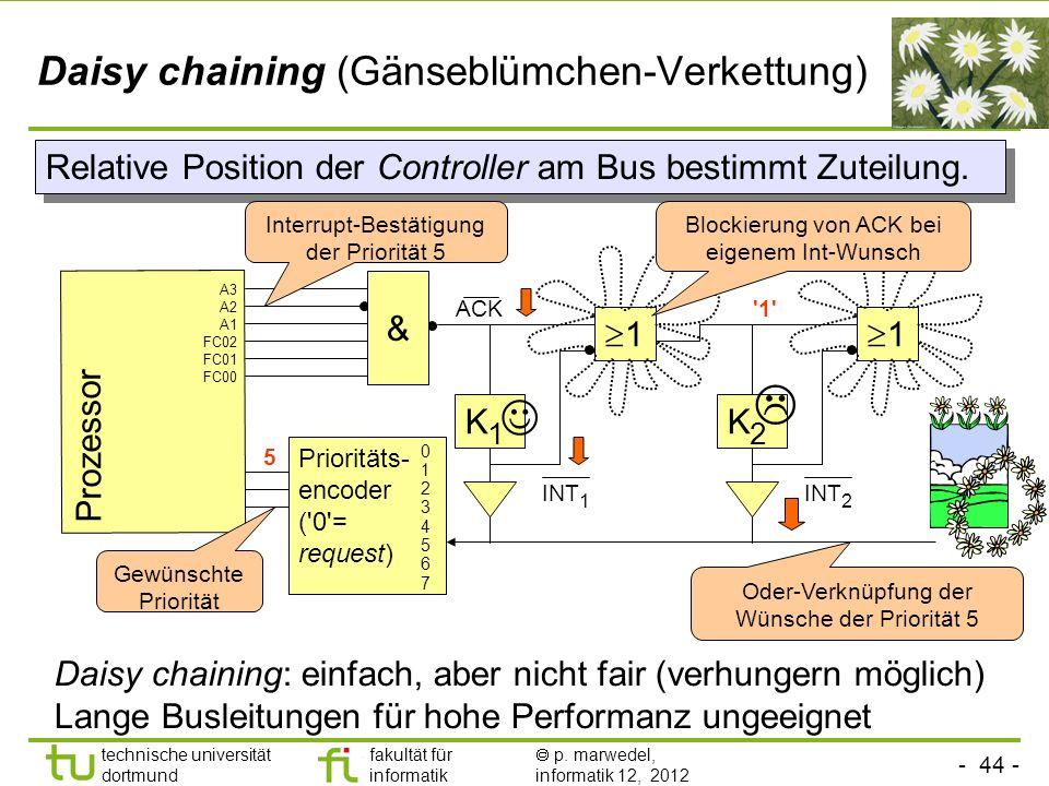 - 44 - technische universität dortmund fakultät für informatik p. marwedel, informatik 12, 2012 Daisy chaining (Gänseblümchen-Verkettung) Prozessor Re
