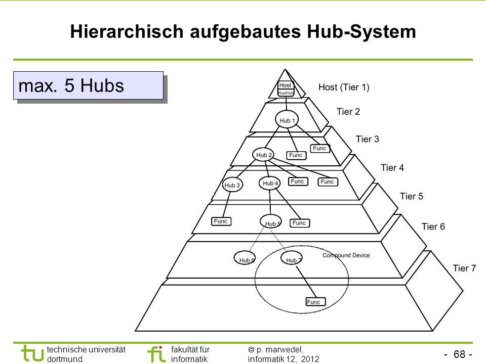 - 68 - technische universität dortmund fakultät für informatik p. marwedel, informatik 12, 2012 Hierarchisch aufgebautes Hub-System max. 5 Hubs