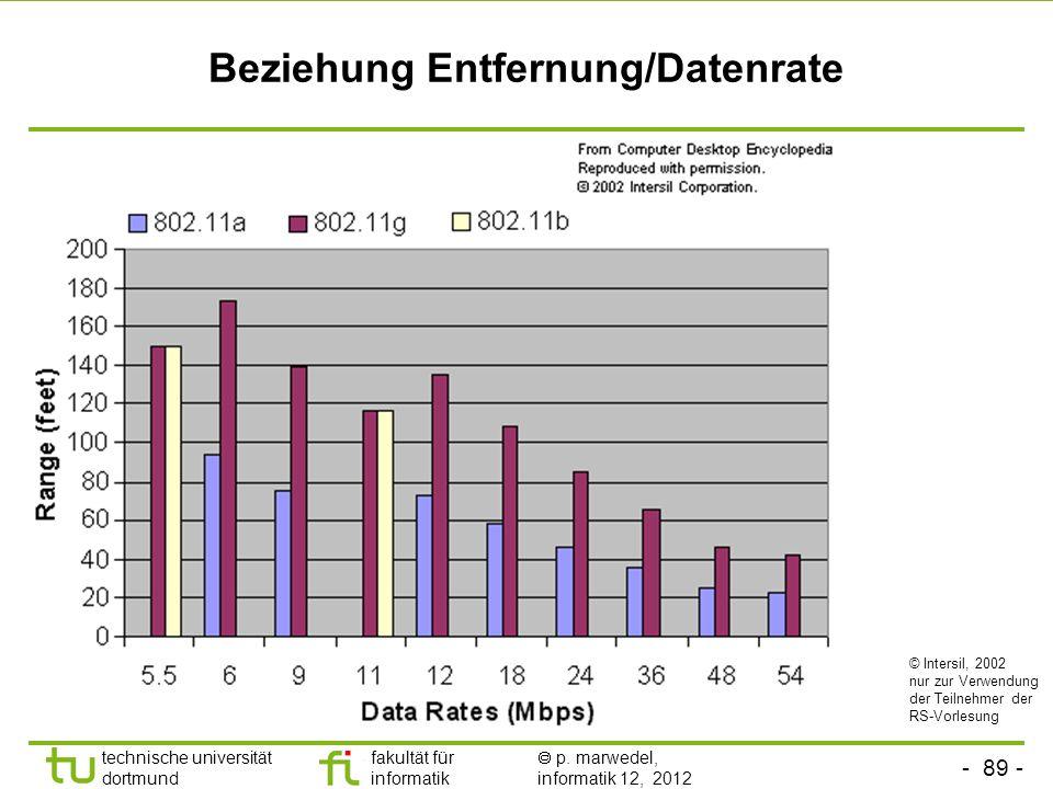 - 89 - technische universität dortmund fakultät für informatik p. marwedel, informatik 12, 2012 Beziehung Entfernung/Datenrate © Intersil, 2002 nur zu