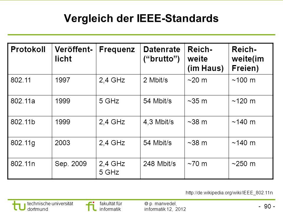 - 90 - technische universität dortmund fakultät für informatik p. marwedel, informatik 12, 2012 Vergleich der IEEE-Standards ProtokollVeröffent- licht