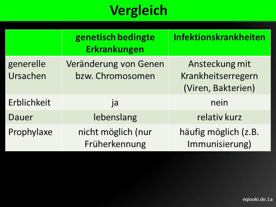 eqiooki.de.1b genetisch bedingte Erkrankungen Infektions- krankheiten Heilungs- möglichkeiten nie heilbar (nur: Unterstützung, Linderung von Symptomen, soziale/pädagogische Hilfen) häufig heilbar (z.B.