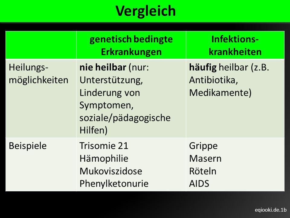 eqiooki.de.1b genetisch bedingte Erkrankungen Infektions- krankheiten Heilungs- möglichkeiten nie heilbar (nur: Unterstützung, Linderung von Symptomen