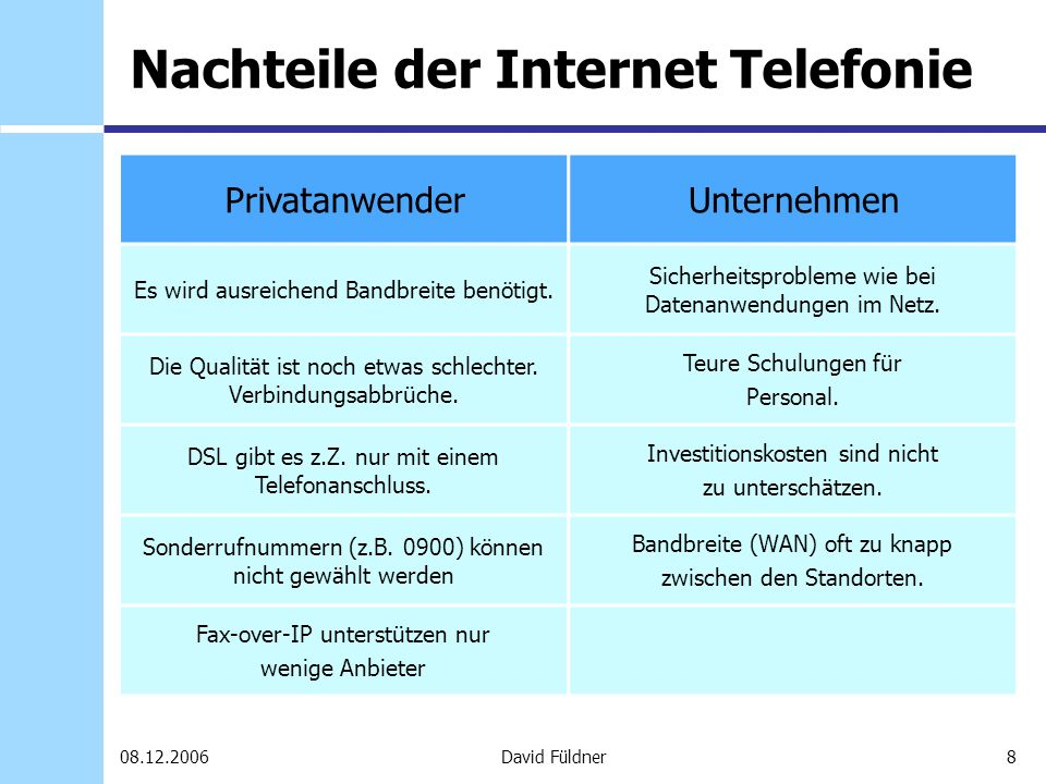 29David Füldner08.12.2006 Nachteile von Skype Breitbandanschluss und Flatrate Call-by-Call-Anbieter sind zum Teil günstiger Kosten vom Festnetz zum PC können sehr teuer sein Nicht mit anderen Voice over IP-Angeboten und -Anbietern kompatible Sicherheit