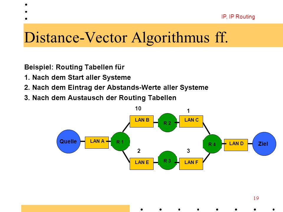 IP, IP Routing 19 Distance-Vector Algorithmus ff. Beispiel: Routing Tabellen für 1. Nach dem Start aller Systeme 2. Nach dem Eintrag der Abstands-Wert