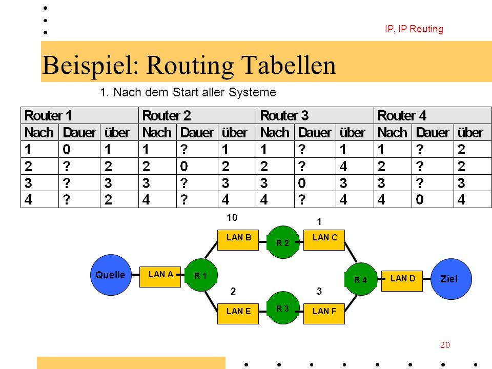 IP, IP Routing 20 Beispiel: Routing Tabellen 1. Nach dem Start aller Systeme Quelle Ziel LAN D LAN FLAN E LAN C LAN A R 1 LAN B R 4 R 3 R 2 10 1 23