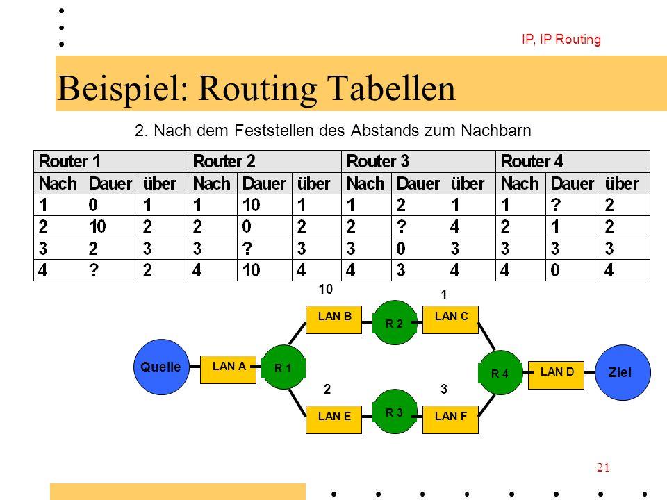 IP, IP Routing 21 Beispiel: Routing Tabellen 2. Nach dem Feststellen des Abstands zum Nachbarn Quelle Ziel LAN D LAN FLAN E LAN C LAN A R 1 LAN B R 4