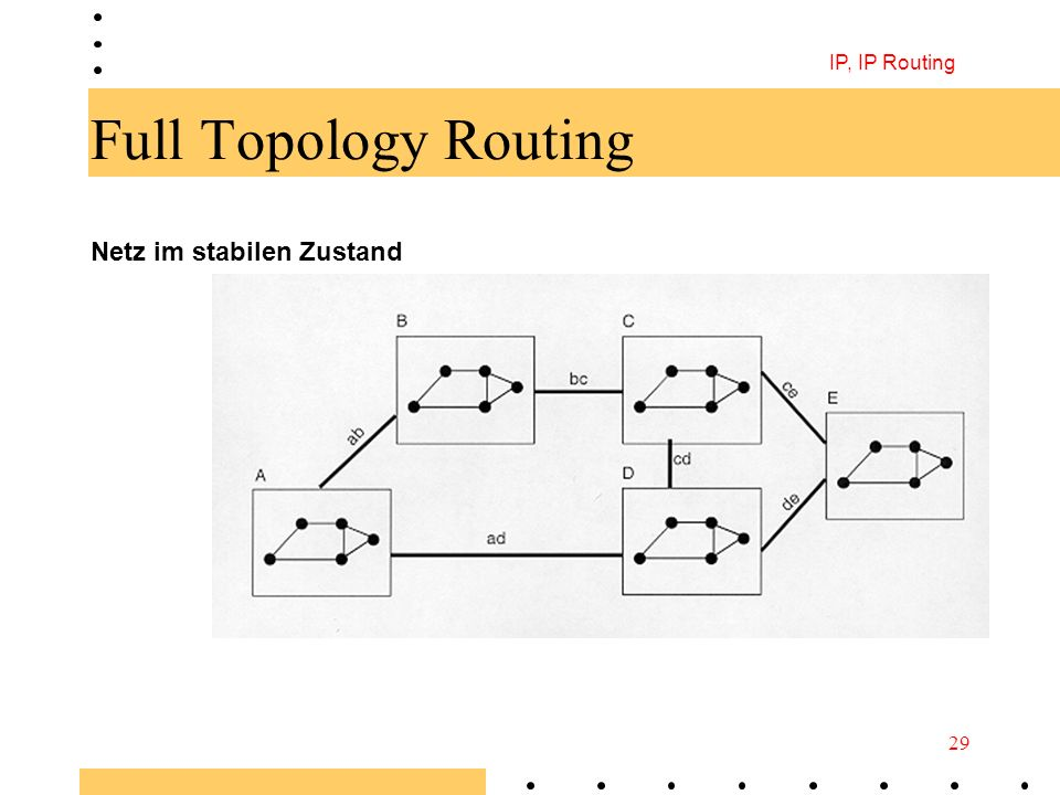 IP, IP Routing 29 Full Topology Routing Netz im stabilen Zustand