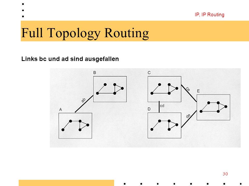 IP, IP Routing 30 Full Topology Routing Links bc und ad sind ausgefallen