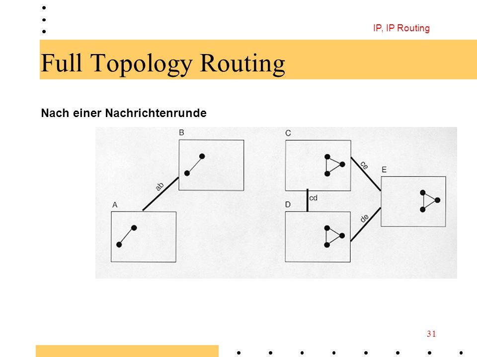 IP, IP Routing 31 Full Topology Routing Nach einer Nachrichtenrunde