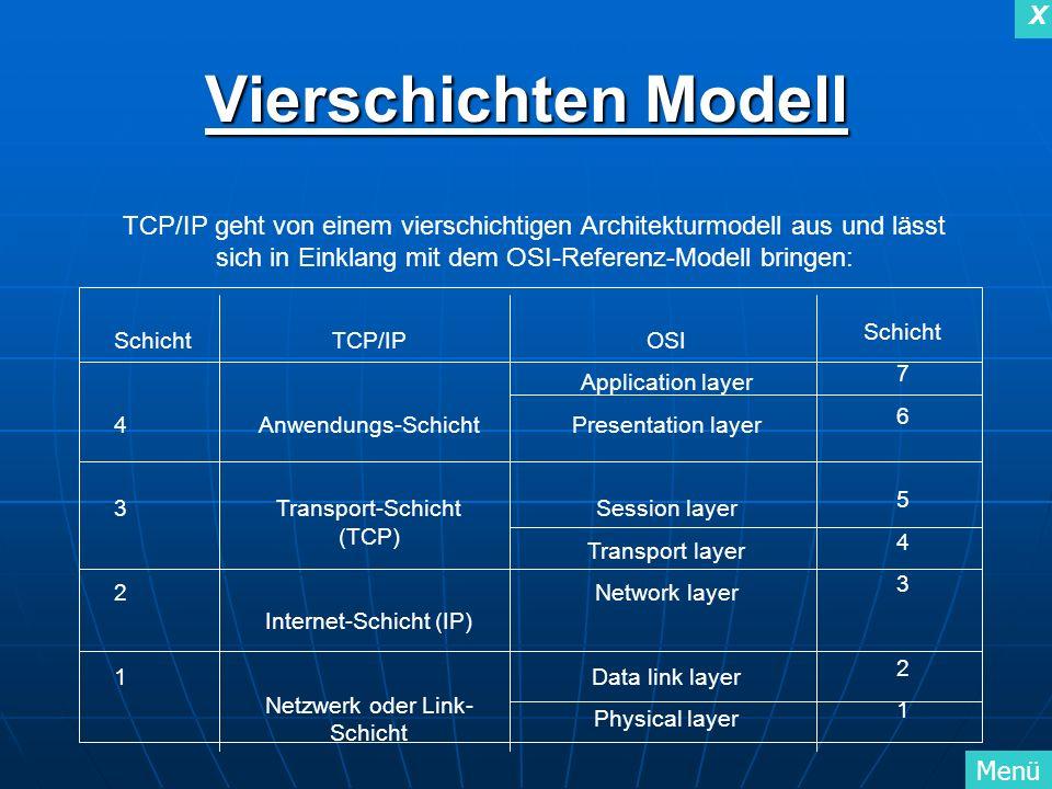 X Menü X TCP/IP geht von einem vierschichtigen Architekturmodell aus und lässt sich in Einklang mit dem OSI-Referenz-Modell bringen: Schicht 4 3 2 1 T