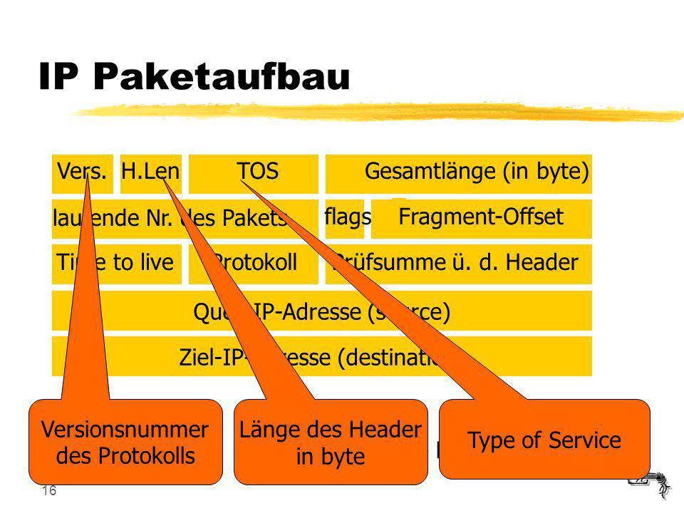 16 20 Byte Header, plus Optionen Vers.H.LenTOSGesamtlänge (in byte) laufende Nr. des Pakets flagsFragment-Offset Time to liveProtokollPrüfsumme ü. d.