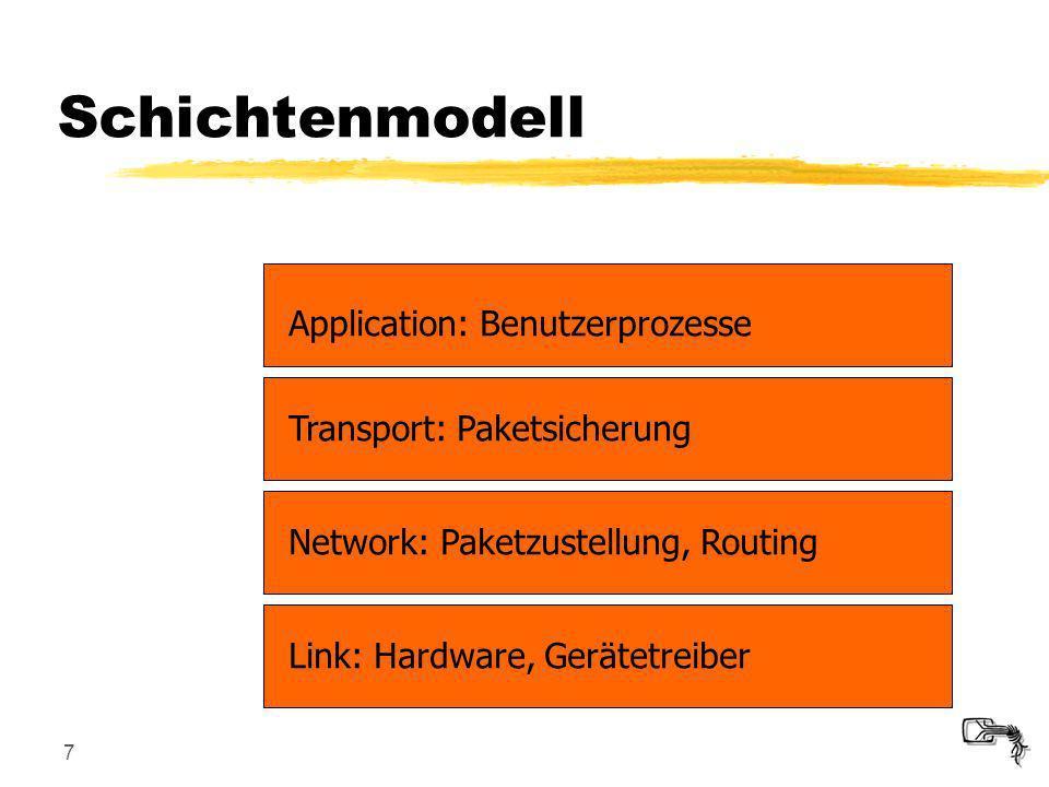 7 Link: Hardware, GerätetreiberNetwork: Paketzustellung, RoutingTransport: Paketsicherung Application: Benutzerprozesse Schichtenmodell