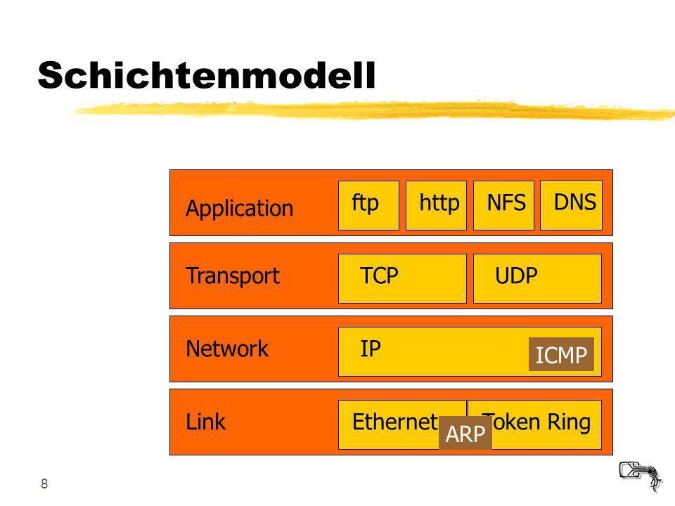 8 Link: Netzwerkkarte, Gerätetreiber (ARP)NetworkTransport Application Link EthernetToken RingIP ICMP TCPUDPftphttpNFSDNS Schichtenmodell ARP