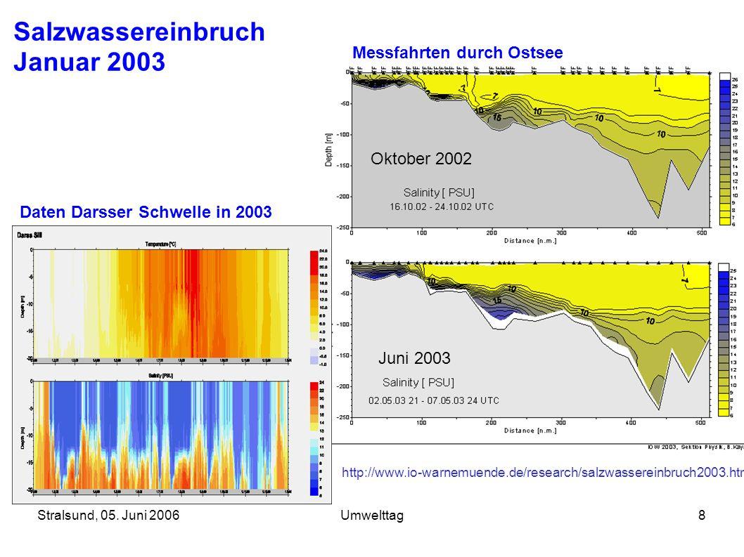 Stralsund, 05. Juni 2006Umwelttag8 Salzwassereinbruch Januar 2003 Daten Darsser Schwelle in 2003 Messfahrten durch Ostsee Oktober 2002 Juni 2003 http:
