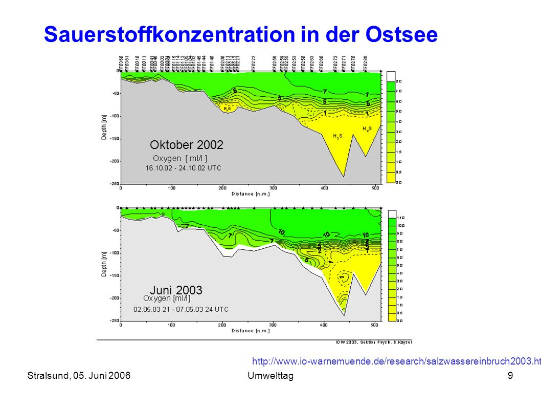 Stralsund, 05. Juni 2006Umwelttag9 Oktober 2002 Juni 2003 Sauerstoffkonzentration in der Ostsee http://www.io-warnemuende.de/research/salzwassereinbru