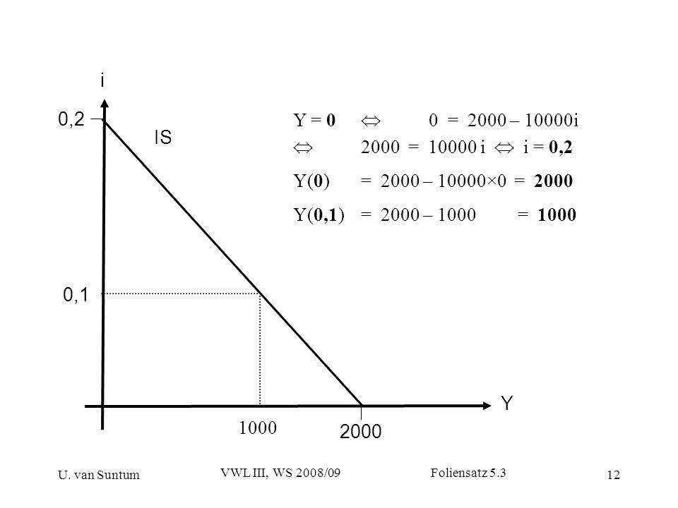 U. van Suntum VWL III, WS 2008/09 Foliensatz 5.3 12 0,2 Y IS 1000 0,1 i 2000 Y = 0 0 = 2000 – 10000i 2000 = 10000 i i = 0,2 Y(0) = 2000 – 10000×0 = 20