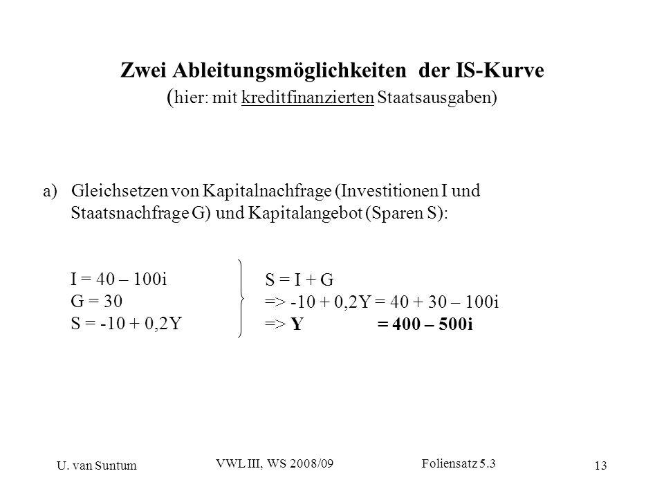 U. van Suntum VWL III, WS 2008/09 Foliensatz 5.3 13 Zwei Ableitungsmöglichkeiten der IS-Kurve ( hier: mit kreditfinanzierten Staatsausgaben) a) Gleich