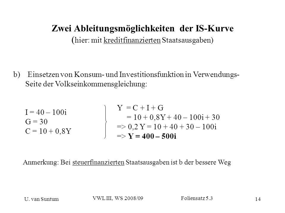 U. van Suntum VWL III, WS 2008/09 Foliensatz 5.3 14 Zwei Ableitungsmöglichkeiten der IS-Kurve ( hier: mit kreditfinanzierten Staatsausgaben) b)Einsetz