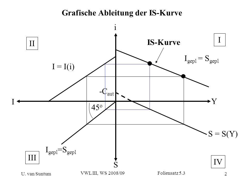 U. van Suntum VWL III, WS 2008/09 Foliensatz 5.3 2 Grafische Ableitung der IS-Kurve i Y S I I = I(i) S = S(Y) I gepl =S gepl 45 o I gepl = S gepl IS-K